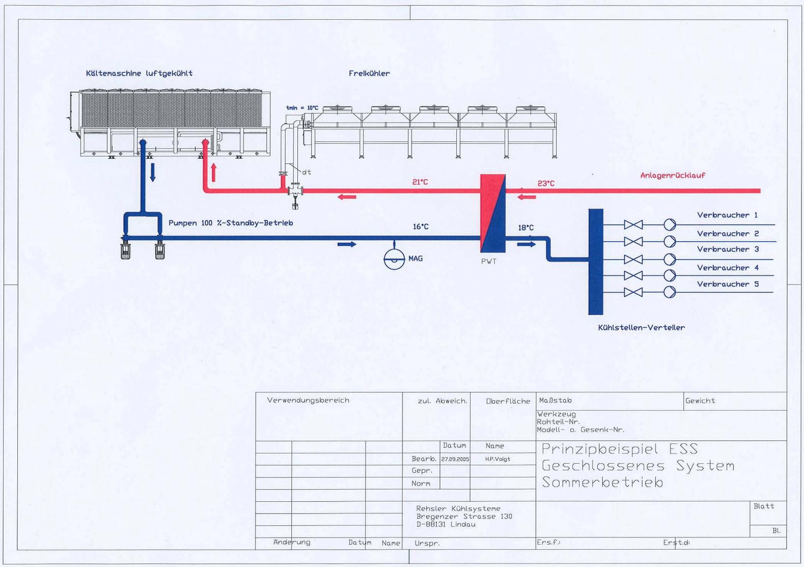Prinzipbeispiel Energiesparsystem - geschlossenes System Sommerbetrieb